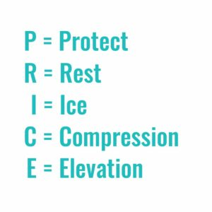 PRICE Regime for treating acute sprains and strains.